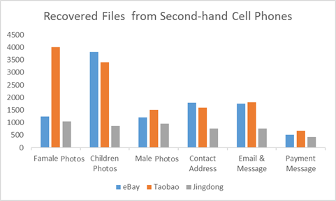 second-hand-cell-phones