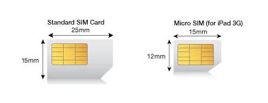 SIM Card Forensics – Forensics Analysis of SIM Card Data